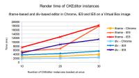 ckeditor-instances-render-time.png